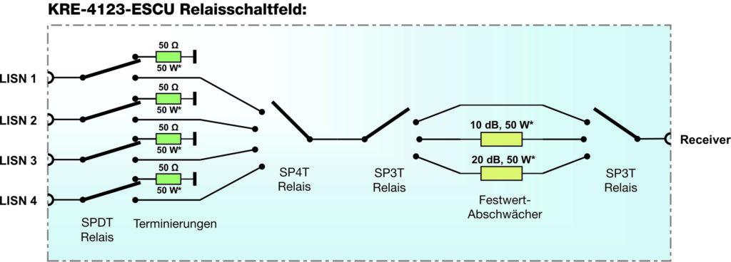Relaisschaltfeld
